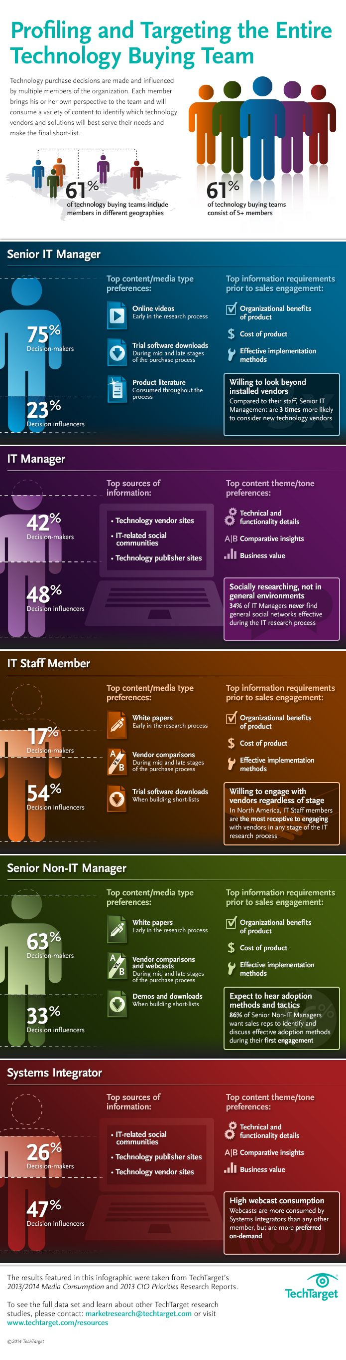 Tech Target Profiling the Technology Buying Team Infographic