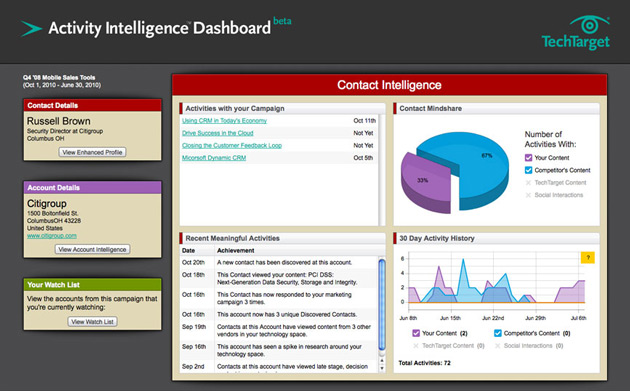 Activity Intelligence Dashboard: Contact Intellignece