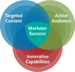 TechTarget delivers marketer success
